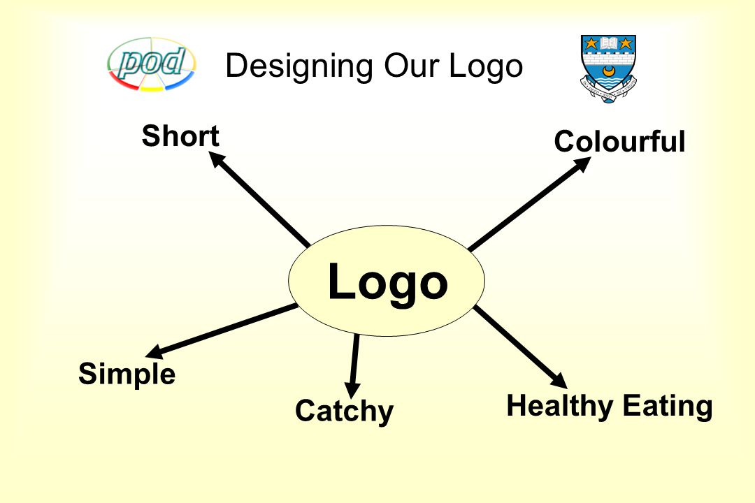 Designing Our Logo Colourful Catchy Healthy Eating Short Simple Logo