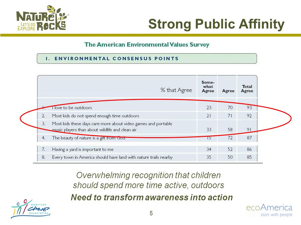 Strong Public Affinity Overwhelming recognition that children should spend more time active, outdoors Need to transform awareness into action 5