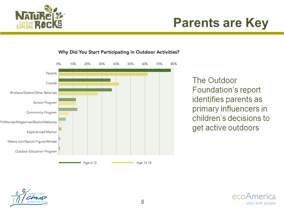 The Outdoor Foundation's report identifies parents as primary influencers in children's decisions to get active outdoors 6 Parents are Key