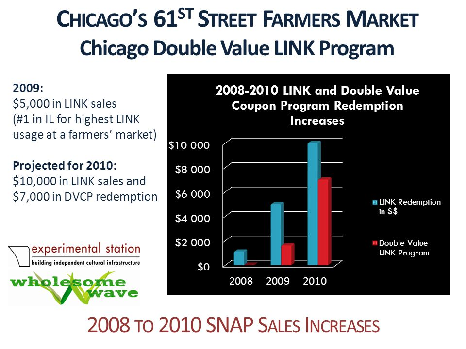 2008 TO 2010 SNAP S ALES I NCREASES C HICAGO ' S 61 ST S TREET F ARMERS M ARKET Chicago Double Value LINK Program 2009: $5,000 in LINK sales (#1 in IL for highest LINK usage at a farmers' market) Projected for 2010: $10,000 in LINK sales and $7,000 in DVCP redemption
