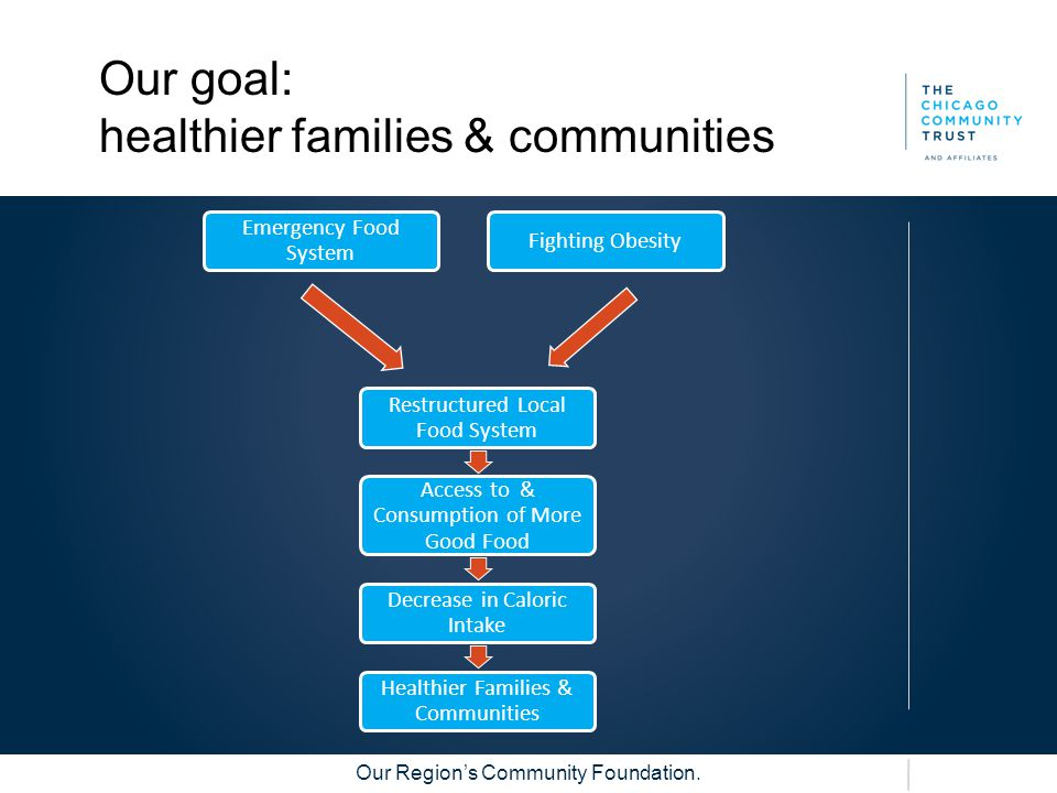 Our Region's Community Foundation. Our goal: healthier families & communities Emergency Food System Fighting Obesity Restructured Local Food System Ac