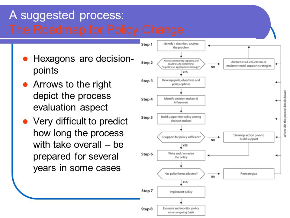 A suggested process: The Roadmap for Policy Change Hexagons are decision- points Arrows to the right depict the process evaluation aspect Very difficult to predict how long the process with take overall – be prepared for several years in some cases
