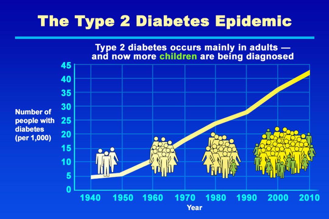 The Type 2 Diabetes Epidemic
