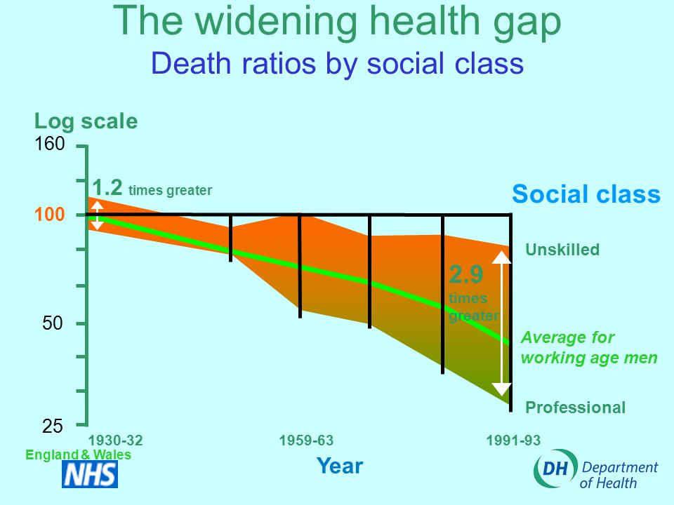 The widening health gap Death ratios by social class Social class Professional Unskilled Average for working age men Year 1930-321959-631991-93 Log scale 160 100 50 25 1.2 times greater 2.9 times greater England & Wales