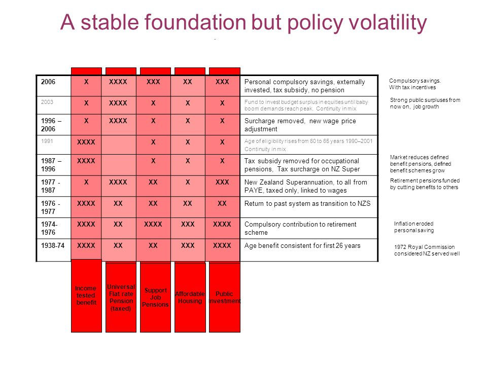 A stable foundation but policy volatility Universal Flat rate Pension (taxed) Support Job Pensions Affordable Housing Public Investment 2006XXXXXXXXXXXXXPersonal compulsory savings, externally invested, tax subsidy, no pension 2003 XXXXXXXX Fund to invest budget surplus in equities until baby boom demands reach peak.