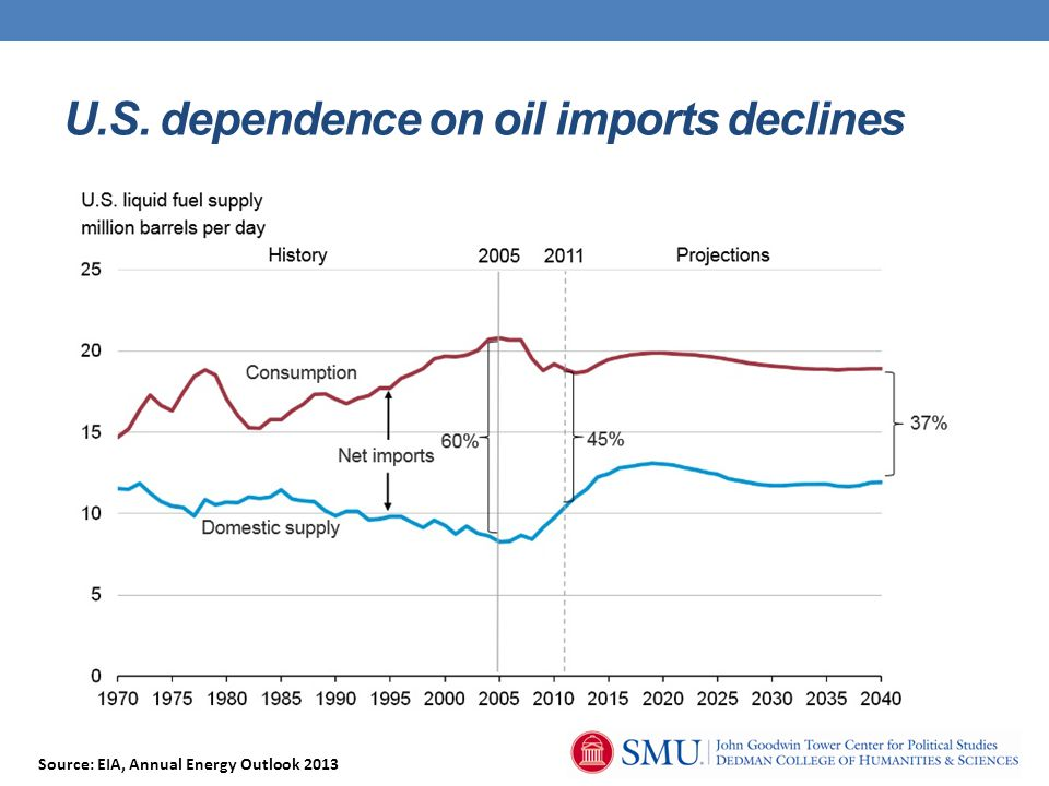 U.S. dependence on oil imports declines Source: EIA, Annual Energy Outlook 2013
