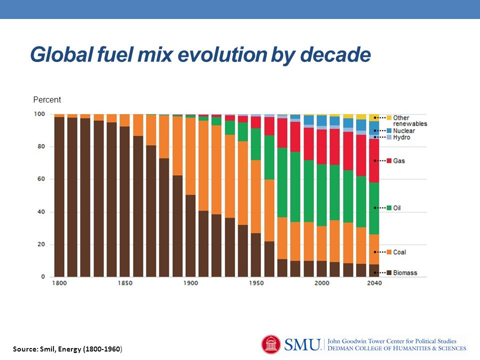 Global fuel mix evolution by decade Source: Smil, Energy (1800-1960) Percent