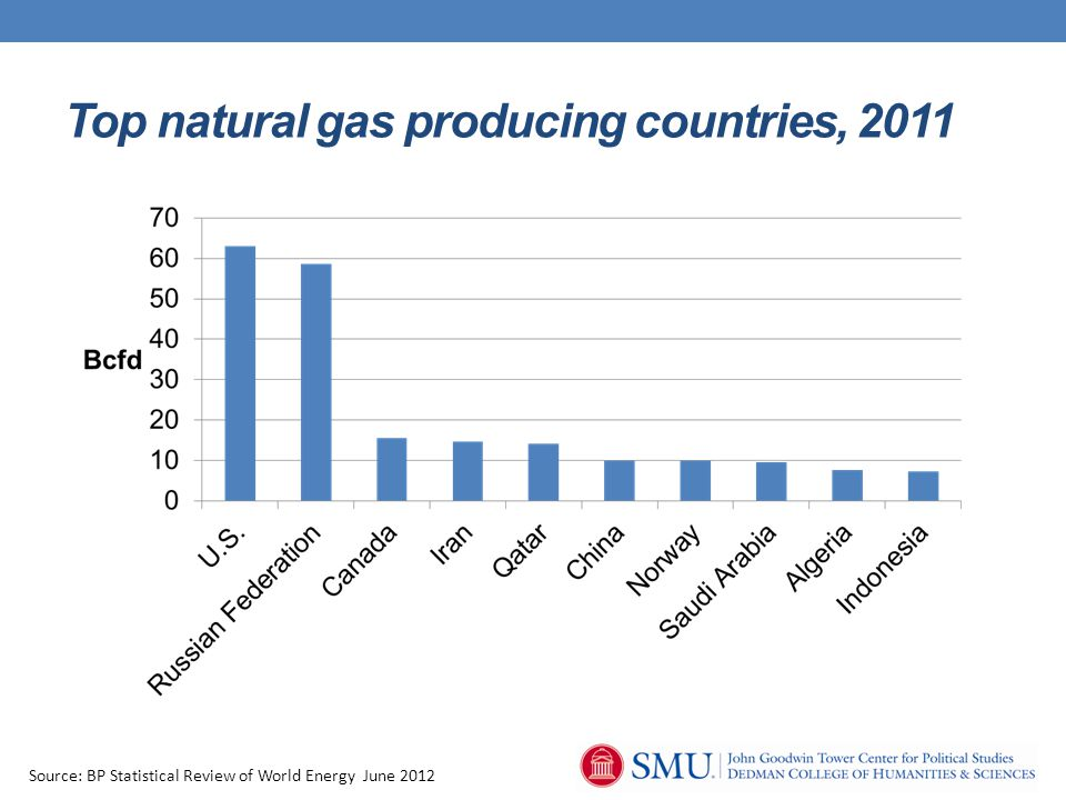 Top natural gas producing countries, 2011 Source: BP Statistical Review of World Energy June 2012