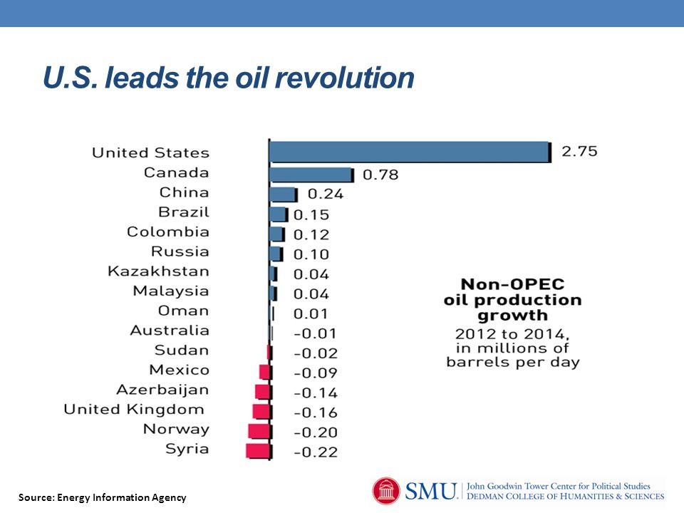 U.S. leads the oil revolution Source: Energy Information Agency