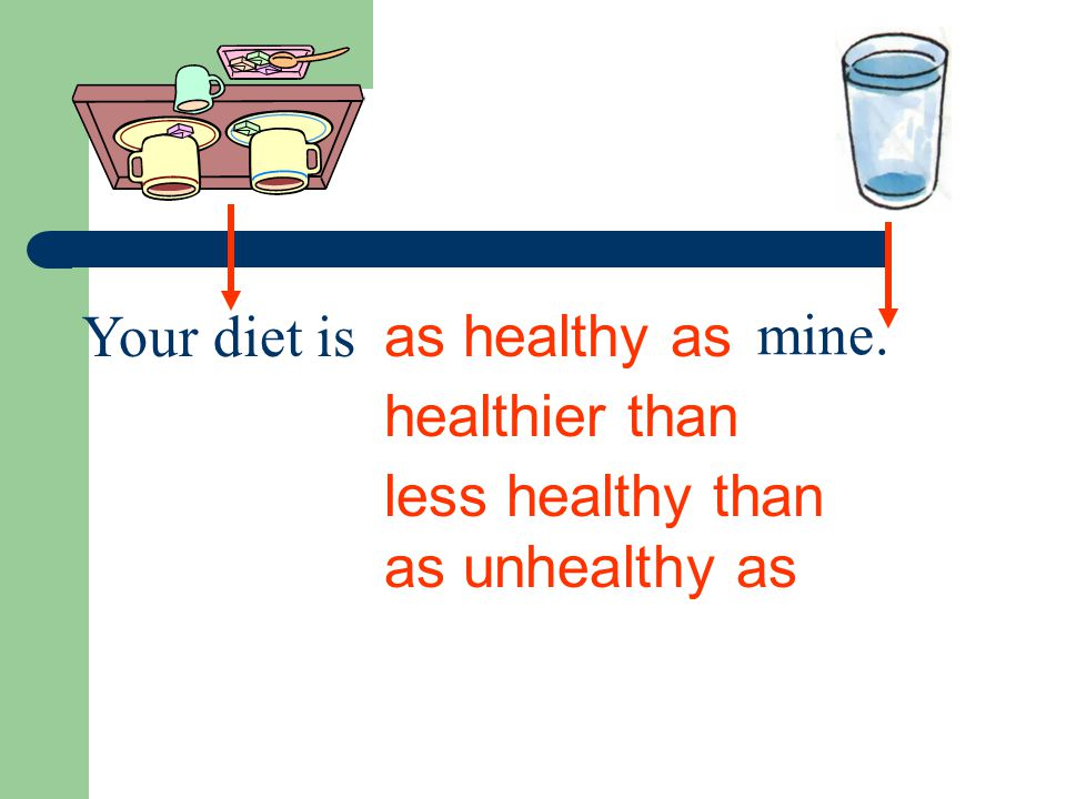 as healthy as healthier than less healthy than as unhealthy as Your diet is mine.