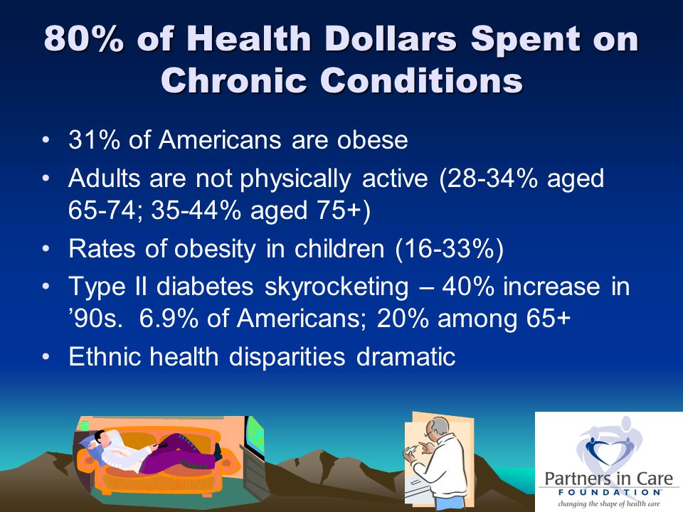 80% of Health Dollars Spent on Chronic Conditions 31% of Americans are obese Adults are not physically active (28-34% aged 65-74; 35-44% aged 75+) Rates of obesity in children (16-33%) Type II diabetes skyrocketing – 40% increase in '90s.