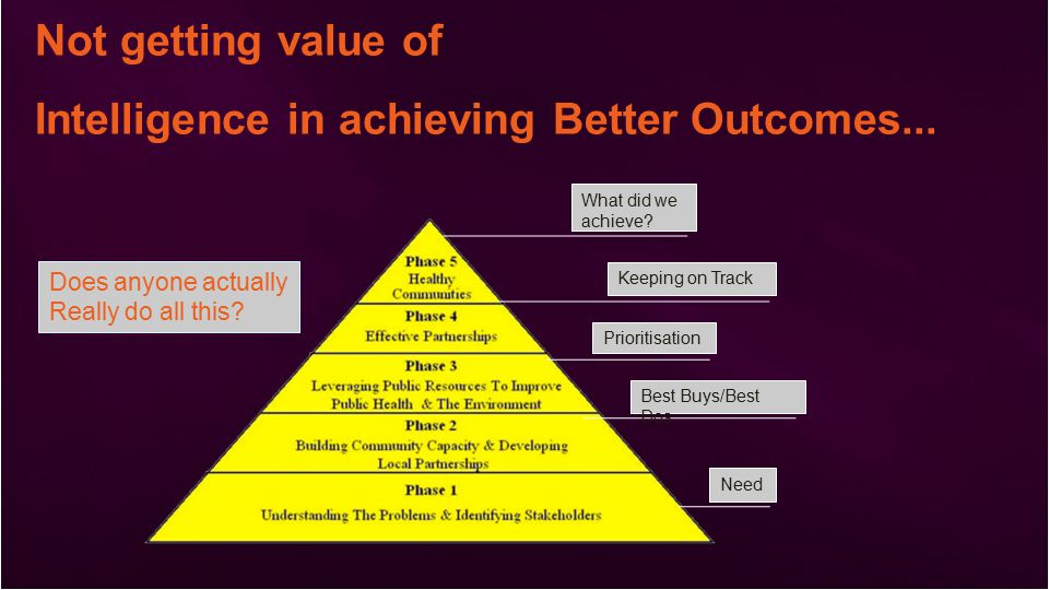 Not getting value of Intelligence in achieving Better Outcomes...