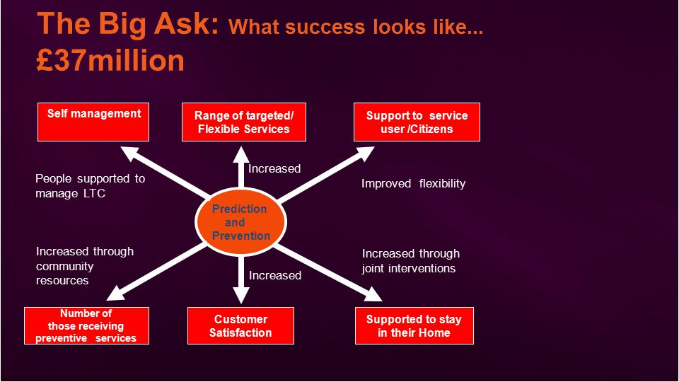 The Big Ask: What success looks like...