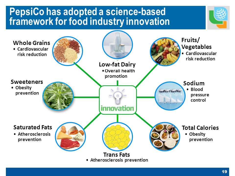19 PepsiCo has adopted a science-based framework for food industry innovation Sodium Blood pressure control Sweeteners Obesity prevention Total Calories Obesity prevention Overall health promotion Low-fat Dairy Trans Fats Atherosclerosis prevention Saturated Fats Atherosclerosis prevention Whole Grains Cardiovascular risk reduction Fruits/ Vegetables Cardiovascular risk reduction