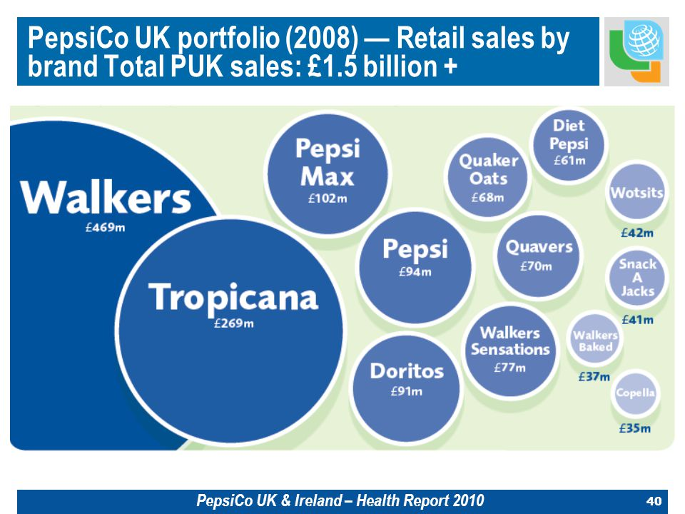 40 PepsiCo UK portfolio (2008) — Retail sales by brand Total PUK sales: £1.5 billion + PepsiCo UK & Ireland – Health Report 2010