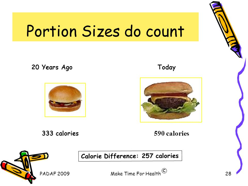 PADAF 2009Make Time For Health28 Portion Sizes do count © 20 Years AgoToday 333 calories 590 calories Calorie Difference: 257 calories