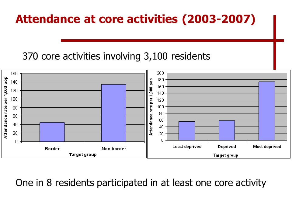 Attendance at core activities (2003-2007) 370 core activities involving 3,100 residents One in 8 residents participated in at least one core activity