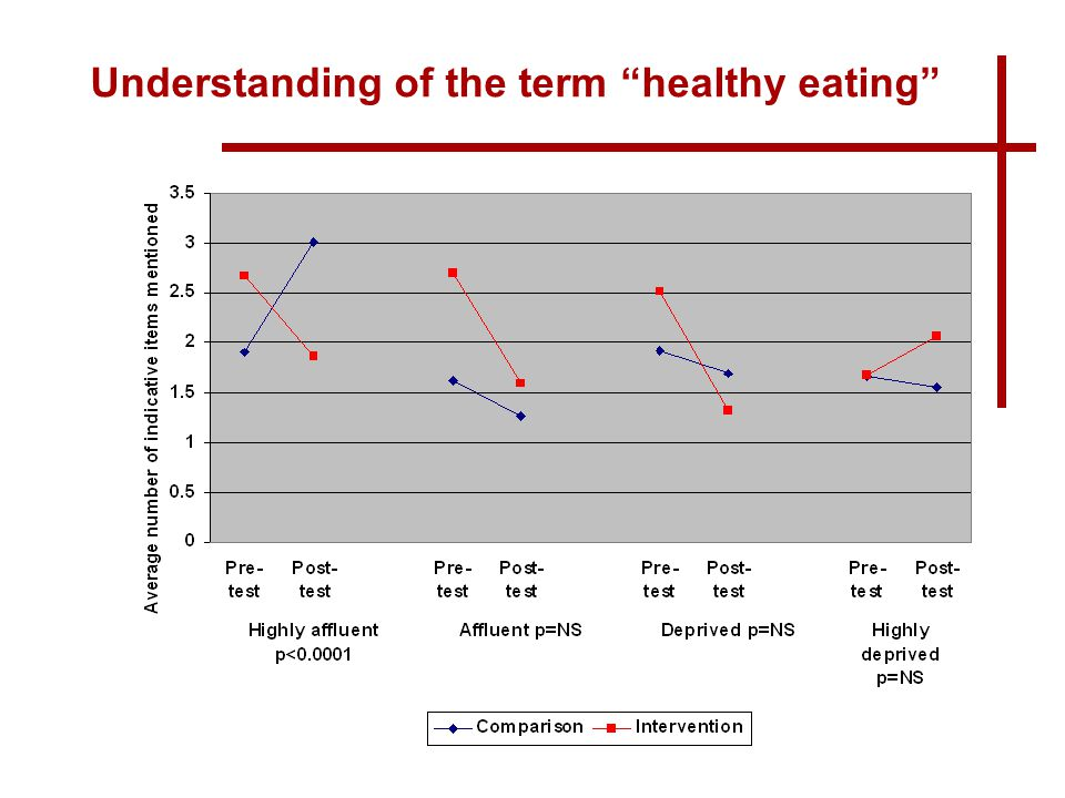 www.publichealth.ie Understanding of the term healthy eating