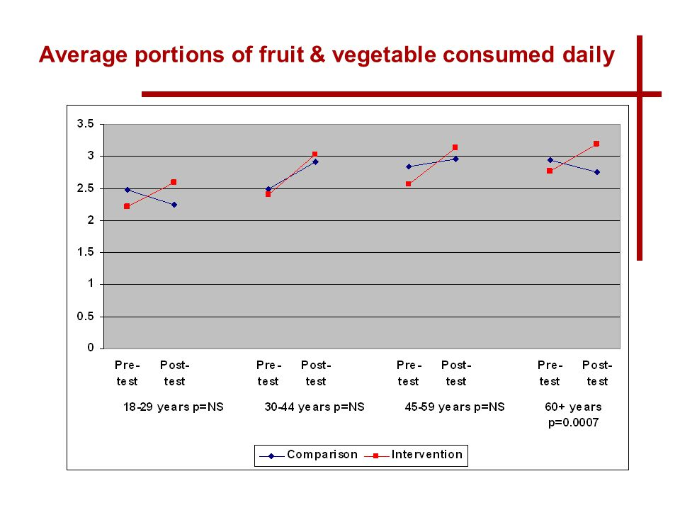 www.publichealth.ie Average portions of fruit & vegetable consumed daily