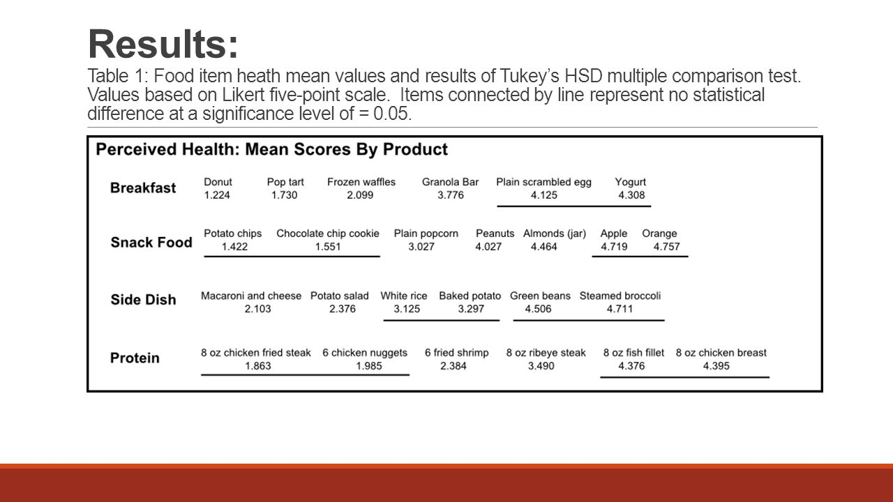 Results: Table 1: Food item heath mean values and results of Tukey's HSD multiple comparison test.