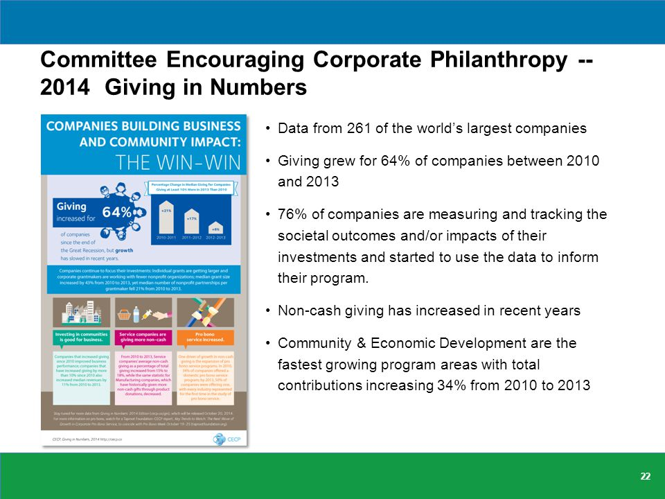 Committee Encouraging Corporate Philanthropy -- 2014 Giving in Numbers Data from 261 of the world's largest companies Giving grew for 64% of companies between 2010 and 2013 76% of companies are measuring and tracking the societal outcomes and/or impacts of their investments and started to use the data to inform their program.