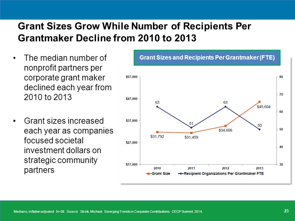 Grant Sizes Grow While Number of Recipients Per Grantmaker Decline from 2010 to 2013 The median number of nonprofit partners per corporate grant maker declined each year from 2010 to 2013 Grant sizes increased each year as companies focused societal investment dollars on strategic community partners 23 Grant Sizes and Recipients Per Grantmaker (FTE) Medians, inflation adjusted.
