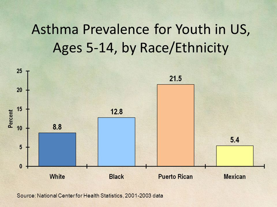 Asthma Prevalence for Youth in US, Ages 5-14, by Race/Ethnicity Source: National Center for Health Statistics, 2001-2003 data