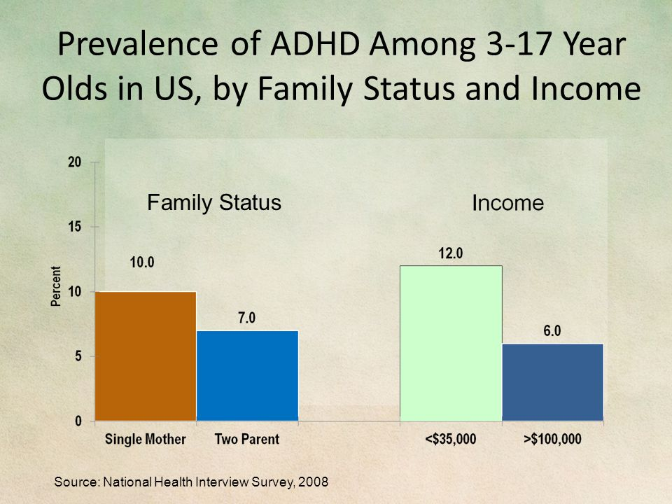 Prevalence of ADHD Among 3-17 Year Olds in US, by Family Status and Income Family Status Source: National Health Interview Survey, 2008