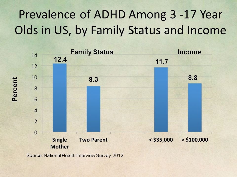 Prevalence of ADHD Among 3 -17 Year Olds in US, by Family Status and Income Source: National Health Interview Survey, 2012 Percent Family StatusIncome 12.4 8.3 11.7 8.8