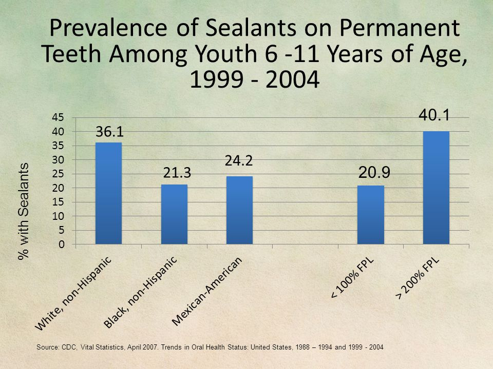 Prevalence of Sealants on Permanent Teeth Among Youth 6 -11 Years of Age, 1999 - 2004 Source: CDC, Vital Statistics, April 2007.