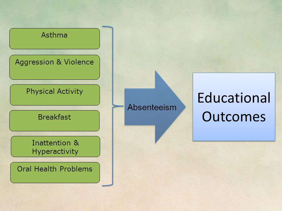 Asthma Aggression & Violence Physical Activity Inattention & Hyperactivity Oral Health Problems Educational Outcomes Educational Outcomes Absenteeism Breakfast