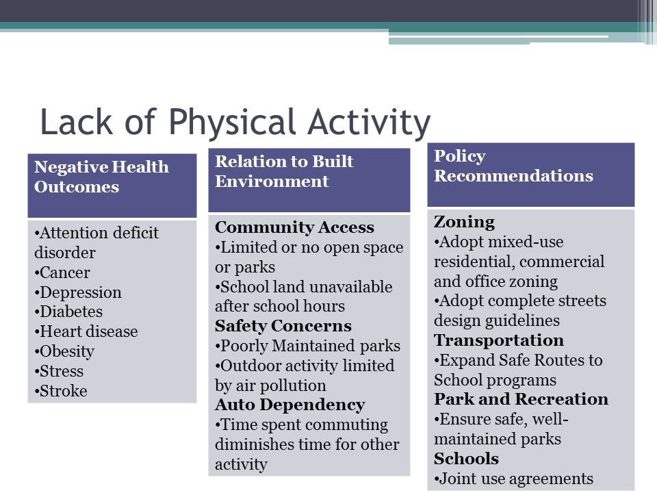 Lack of Physical Activity Negative Health Outcomes Attention deficit disorder Cancer Depression Diabetes Heart disease Obesity Stress Stroke Relation