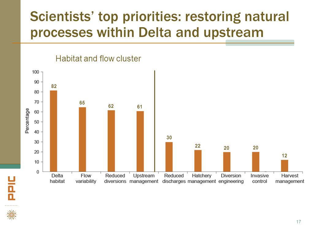 Scientists' top priorities: restoring natural processes within Delta and upstream 17 Habitat and flow cluster 82 65 62 61 30 22 20 12