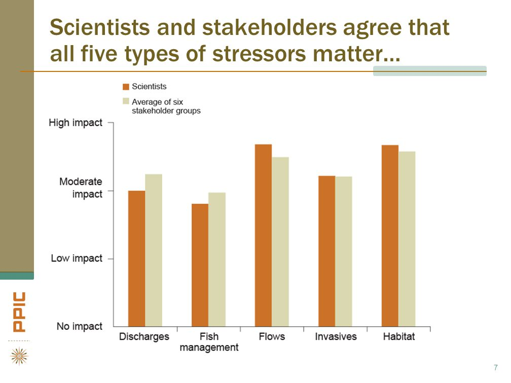 …but groups tend to downplay stressors that benefit them most 8