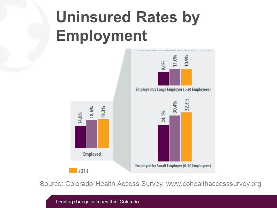 Leading change for a healthier Colorado Reasons for lacking insurance in CO Source: Colorado Health Access Survey, www.cohealthaccesssurvey.org