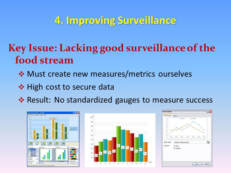 4. Improving Surveillance The Need: Create the Wellness equivalent to core sustainability measures