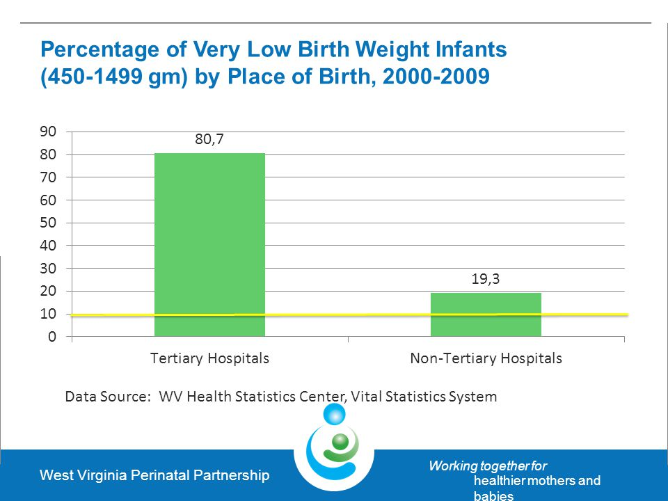 West Virginia Perinatal Partnership Working together for healthier mothers and babies Percentage of Very Low Birth Weight Infants (450-1499 gm) by Place of Birth, 2000-2009 Data Source: WV Health Statistics Center, Vital Statistics System