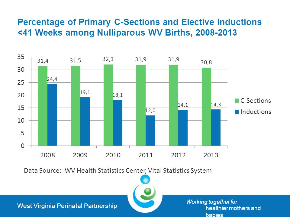 West Virginia Perinatal Partnership Working together for healthier mothers and babies Percentage of Primary C-Sections and Elective Inductions <41 Weeks among Nulliparous WV Births, 2008-2013 Data Source: WV Health Statistics Center, Vital Statistics System