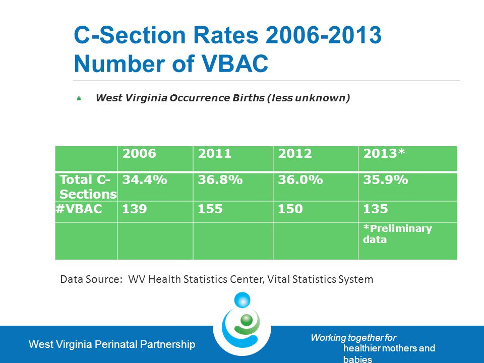 West Virginia Perinatal Partnership Working together for healthier mothers and babies C-Section Rates 2006-2013 NumberofVBAC West Virginia Occurrence Births (less unknown) 20062011201220122013* Total C- Sections 34.4%36.8%36.0%35.9% #VBAC 139 155 150 135 *Preliminary data Data Source: WV Health Statistics Center, Vital Statistics System