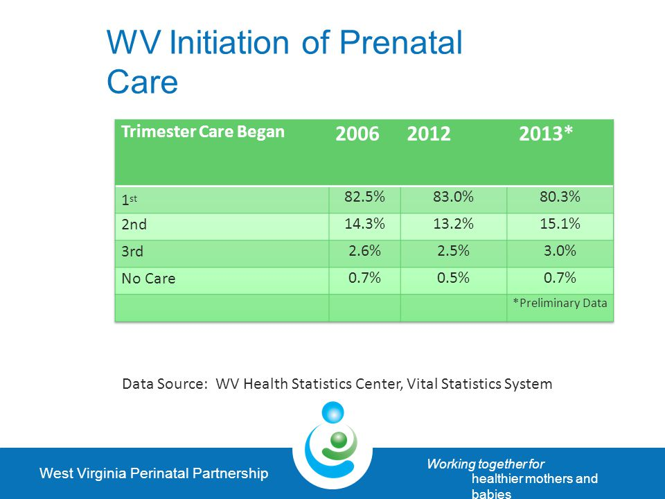 West Virginia Perinatal Partnership Working together for healthier mothers and babies WV Initiation of Prenatal Care Data Source: WV Health Statistics Center, Vital Statistics System