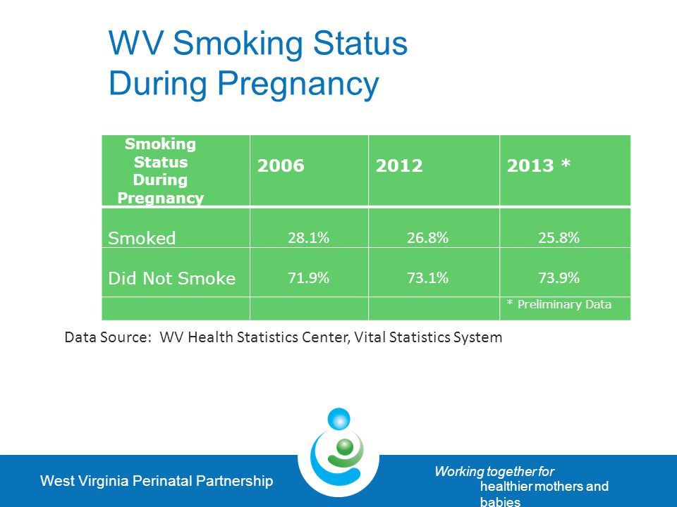West Virginia Perinatal Partnership Working together for healthier mothers and babies WV Smoking Status During Pregnancy Smoking Status During Pregnancy 200620122013 * Smoked 28.1%26.8%25.8% Did Not Smoke 71.9%73.1%73.9% * Preliminary Data Data Source: WV Health Statistics Center, Vital Statistics System