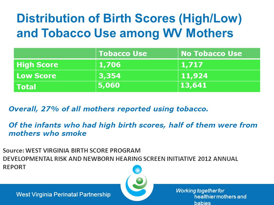 West Virginia Perinatal Partnership Working together for healthier mothers and babies Distribution of Birth Scores (High/Low) and Tobacco Use among WV Mothers Tobacco UseNo Tobacco Use High Score1,7061,717 Low Score3,35411,924 Total 5,06013,641 Overall, 27% of all mothers reported using tobacco.