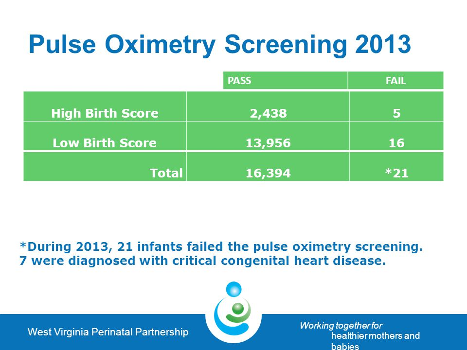 West Virginia Perinatal Partnership Working together for healthier mothers and babies Pulse Oximetry Screening2013 High Birth Score2,4385 Low Birth Score13,95616 Total16,394*21 PASSFAIL *During 2013, 21 infants failed the pulse oximetry screening.