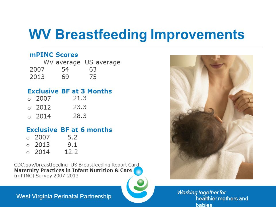West Virginia Perinatal Partnership Working together for healthier mothers and babies WV Breastfeeding Improvements Exclusive BF at 3 Months o 2007 o 2012 o 2014 21.3 23.3 28.3 CDC.gov/breastfeeding US Breastfeeding Report Card, Maternity Practices in Infant Nutrition & Care (mPINC) Survey 2007-2013 mPINC Scores WV average US average 2007 54 63 2013 69 75 Exclusive BF at 6 months o 20075.2 o 20139.1 o 2014 12.2