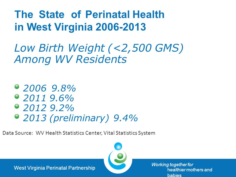 West Virginia Perinatal Partnership Working together for healthier mothers and babies TheStateofPerinatal Health in West Virginia 2006-2013 Low Birth Weight (<2,500 GMS) Among WV Residents 2006 9.8% 2011 9.6% 2012 9.2% 2013 (preliminary) 9.4% Data Source: WV Health Statistics Center, Vital Statistics System