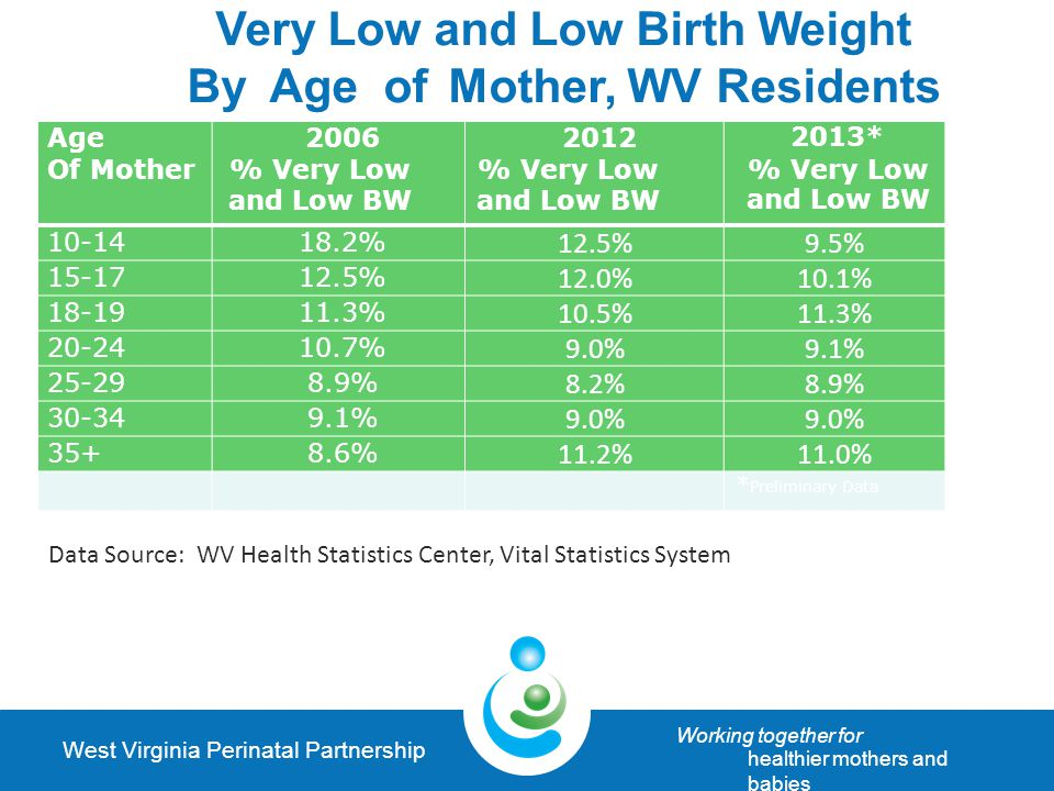 West Virginia Perinatal Partnership Working together for healthier mothers and babies A good year for perinatal & reproductive health in WV 2014 Legislative WINS.