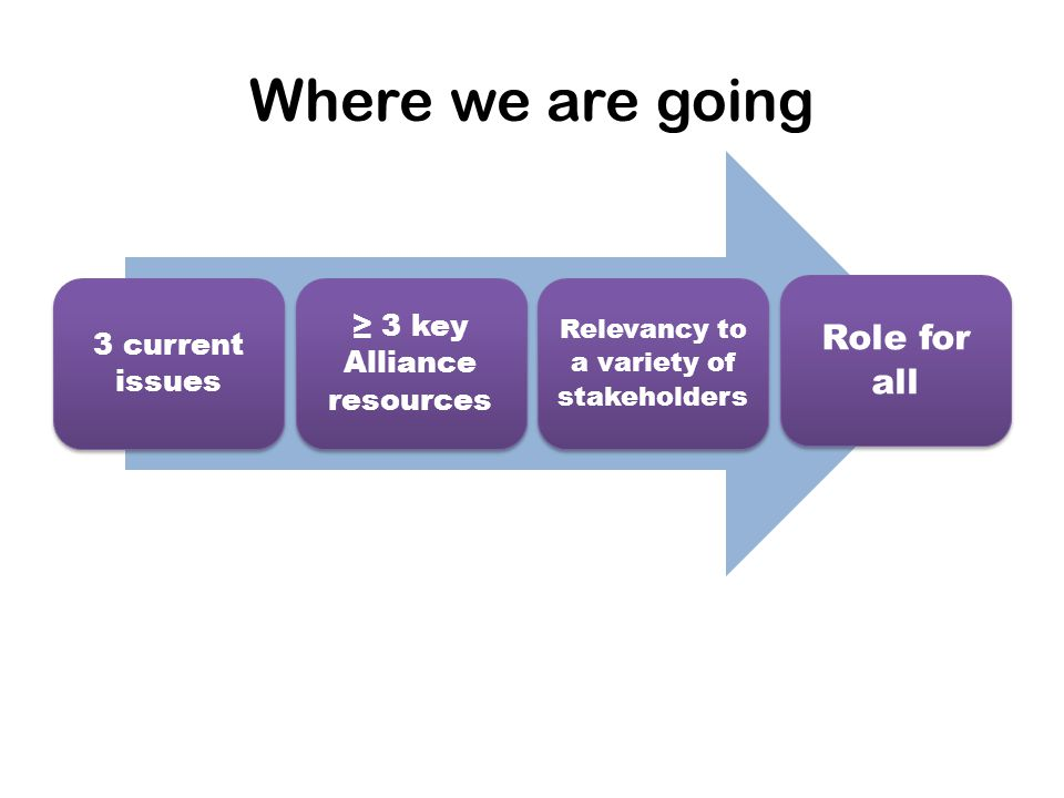 3 current issues ≥ 3 key Alliance resources Relevancy to a variety of stakeholders Role for all Where we are going