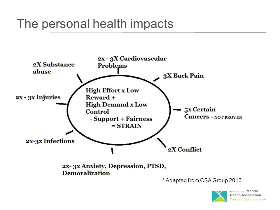 The personal health impacts * Adapted from CSA Group 2013