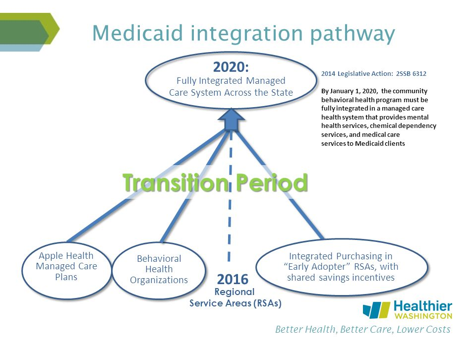 Better Health, Better Care, Lower Costs Medicaid integration pathway 2020: Fully Integrated Managed Care System Across the State Behavioral Health Organizations Apple Health Managed Care Plans 2016 Transition Period Regional Service Areas (RSAs) Integrated Purchasing in Early Adopter RSAs, with shared savings incentives 2014 Legislative Action: 2SSB 6312 By January 1, 2020, the community behavioral health program must be fully integrated in a managed care health system that provides mental health services, chemical dependency services, and medical care services to Medicaid clients