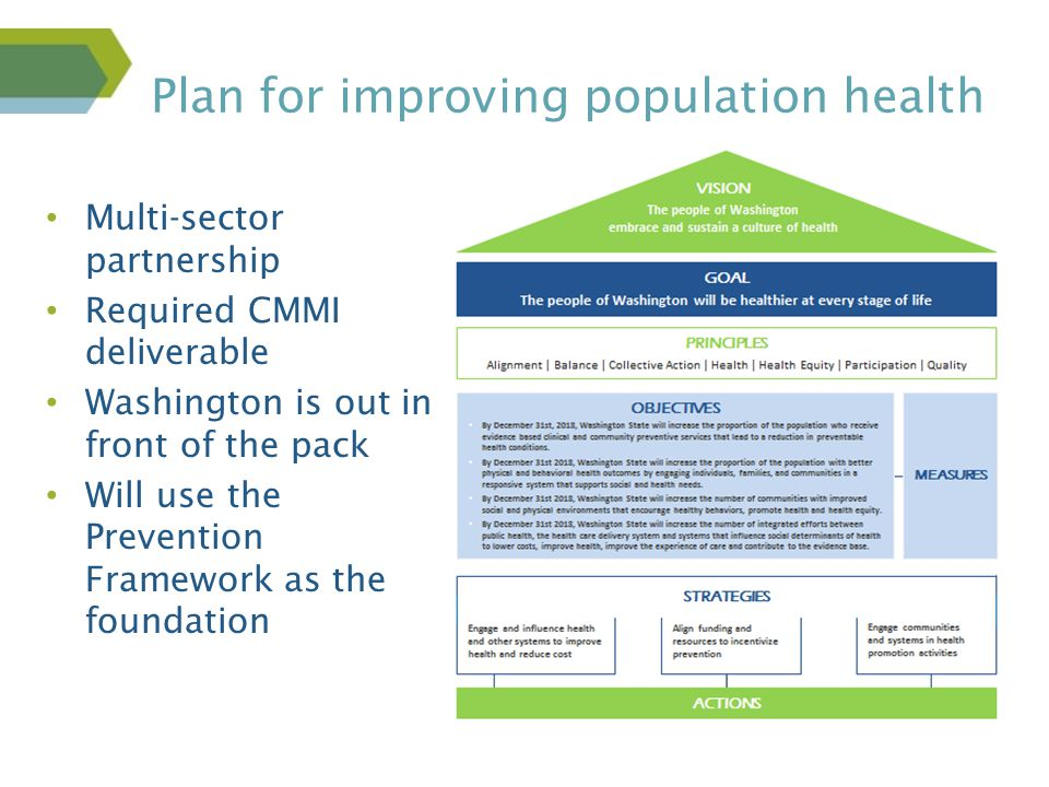 Better Health, Better Care, Lower Costs Multi-sector partnership Required CMMI deliverable Washington is out in front of the pack Will use the Prevention Framework as the foundation Plan for improving population health